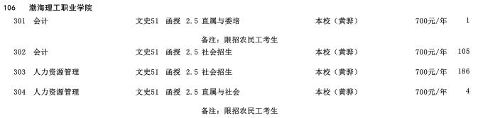 2019年渤海理工职业学院专科层次河北省招生生源计划2