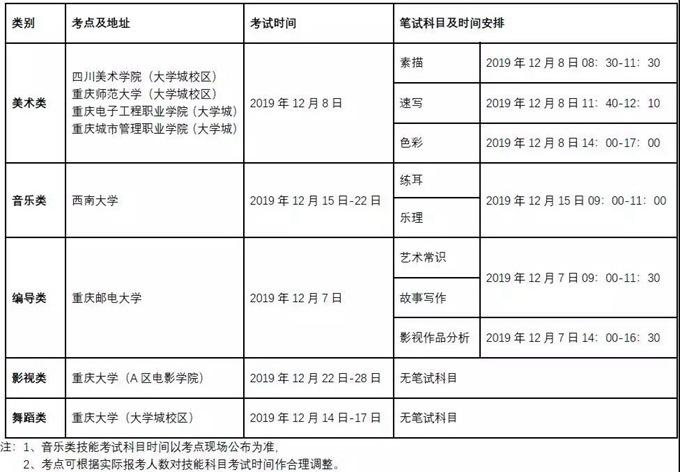 2019重庆艺术类专业统考时间安排、高中学业水平合格性考试安排、港澳高校内地招生院校一览1