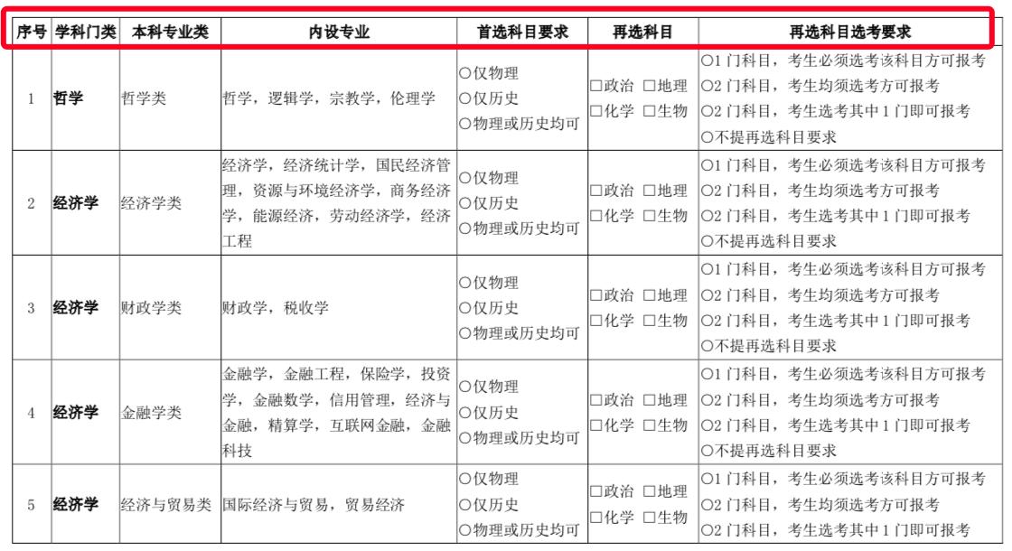新高考省份,想�W�算�C��I,�怎么�x科?哪�N�M合最好?(北京、江�K�槔�)3