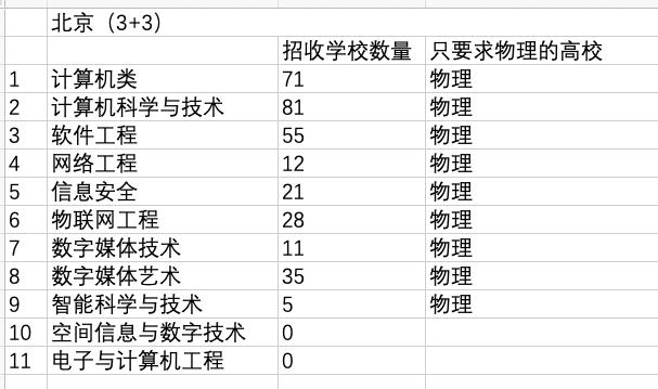 新高考省份,想�W�算�C��I,�怎么�x科?哪�N�M合最好?(北京、江�K�槔�)5