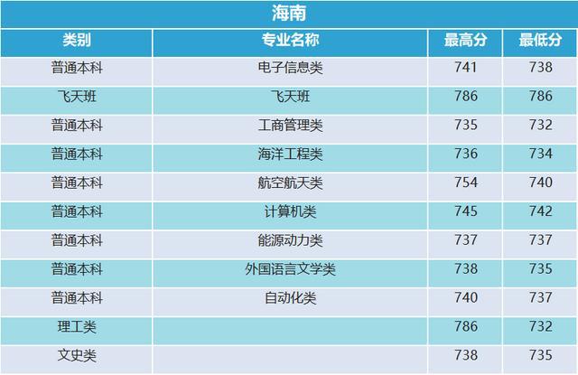 西北工业大学2019年贵州录取分数统计14