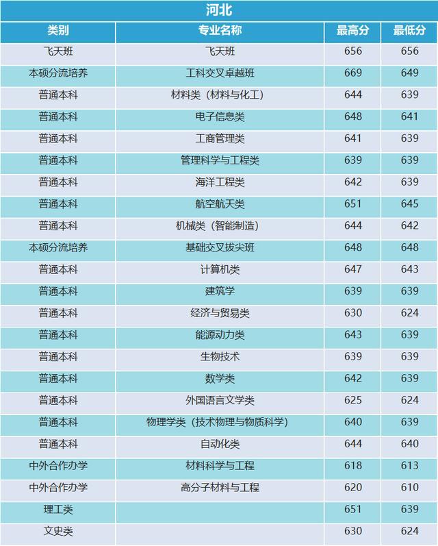 西北工业大学2019年海南录取分数统计16