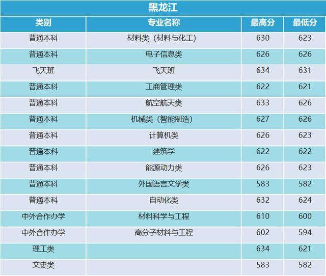西北工业大学2019年河南录取分数统计18