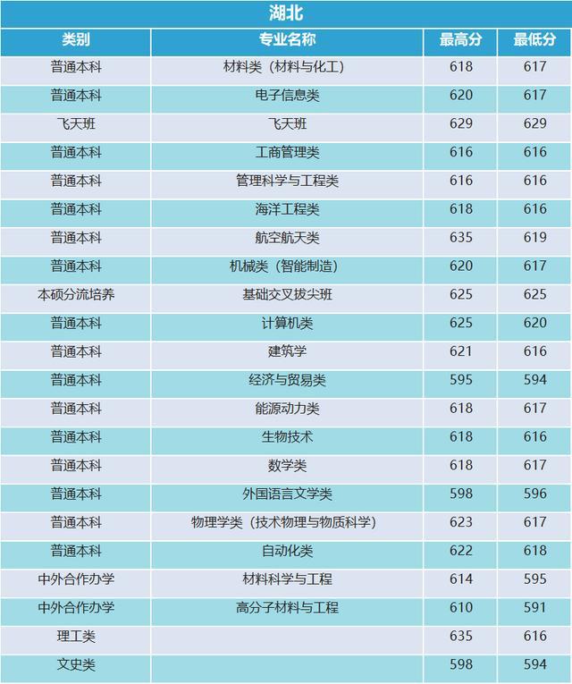 西北工业大学2019年河南录取分数统计19