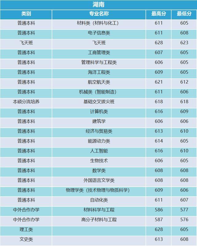 西北工业大学2019年河南录取分数统计20