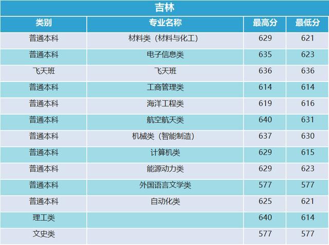 西北工业大学2019年河南录取分数统计21