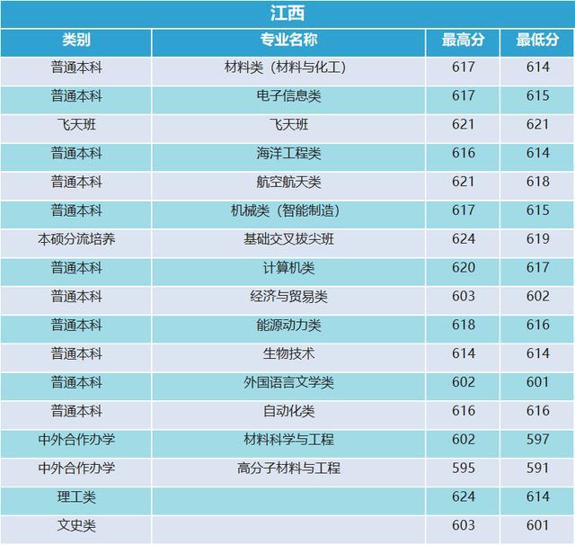 西北工业大学2019年河南录取分数统计23