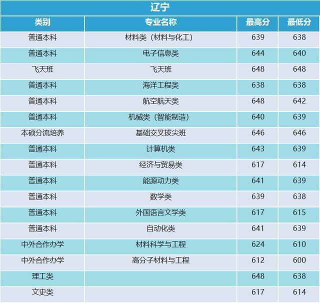 西北工业大学2019年河南录取分数统计24