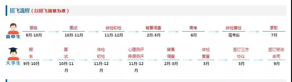 2020年陕西省民航招飞政策来了!1