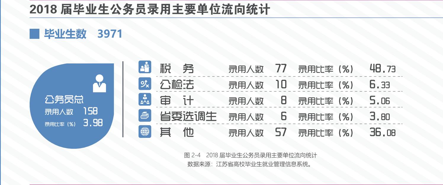 南京审计大学:经济卫士看审计这个学校招着985、211的生源,却没有保研资格,说