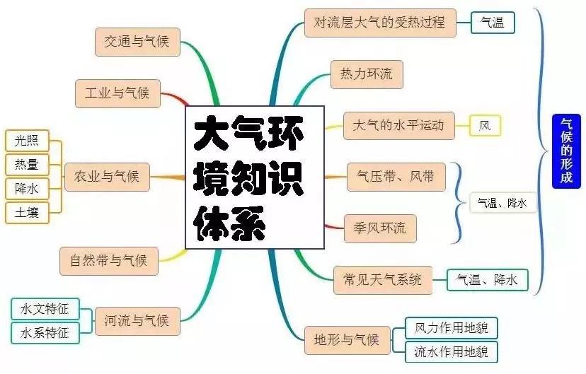 高考地理万能知识体系汇总5