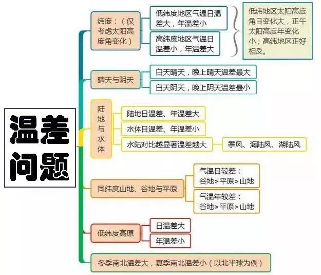 高考地理万能知识体系汇总8