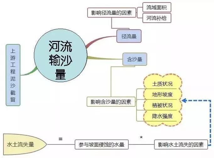 高考地理万能知识体系汇总14
