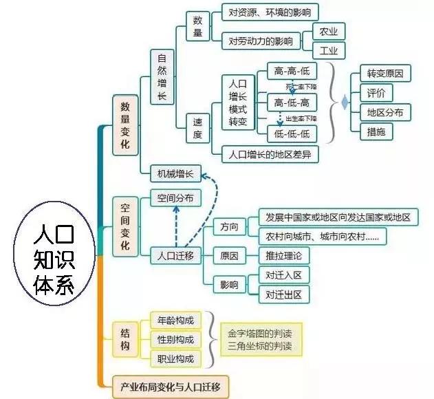 高考地理万能知识体系汇总24