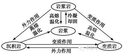 高考地理复习应注意的九大知识点2