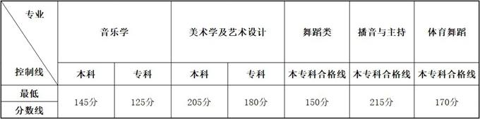 2020年云南普通高校招生艺术类统考本、专科专业最低控制分数线