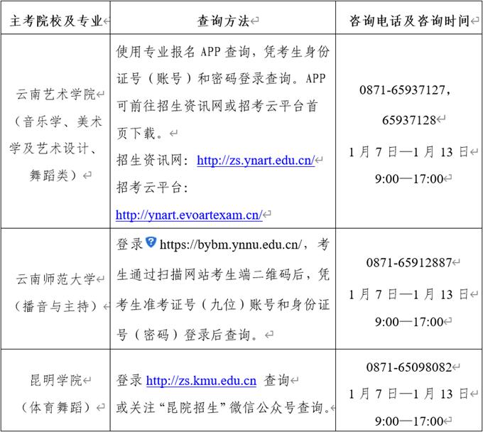 2020年云南普通高校招生艺术类统考本、专科专业最低控制分数线2