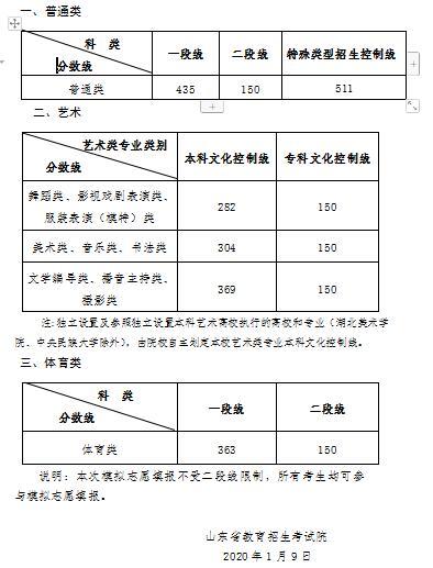 2020年山东夏季高考模拟录取各类别分数线