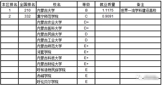 武书连:2019内蒙古自治区大学本科生就业质量排行榜