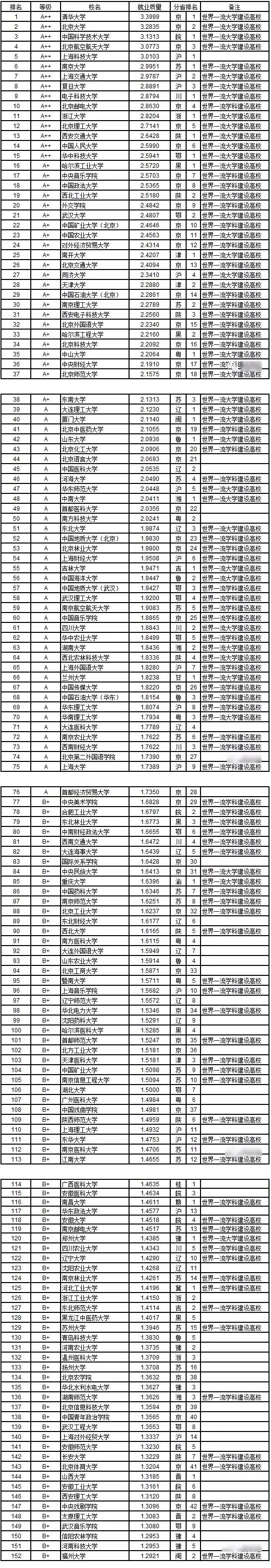 武书连:2019中国大学本科生就业质量排行榜(B+级以上)