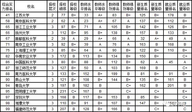 武书连:2019中国大学排行榜公布武汉大学第五3