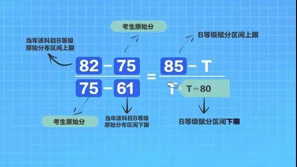 2020江苏新高考方案全解读,什么是等级分?等级分如何转换?