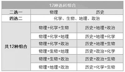 """2020江苏新规杜绝""""包办""""高中选科"""