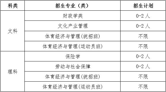 中央财经大学2020年高水平运动队招生简章2