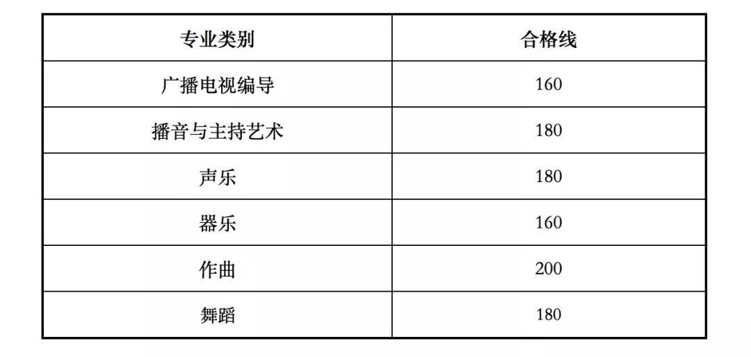 甘肃2020年艺考合格线(校考资格线)出炉
