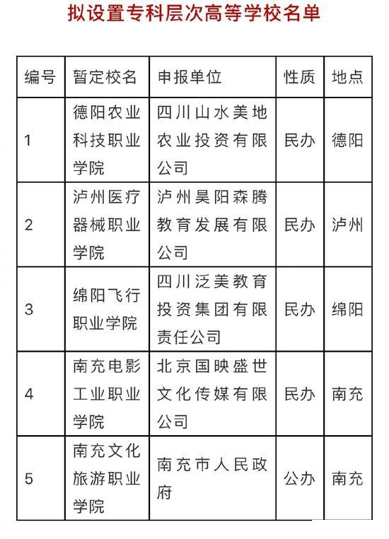 2020四川擬新增5所專科層次高校(附名單)