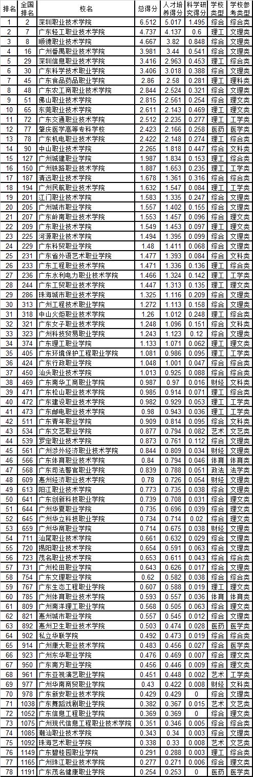 武书连:2019广东省高职高专综合实力排行榜