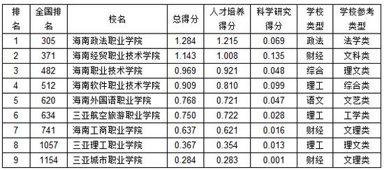 武书连:2019海南省高职高专综合实力排行榜