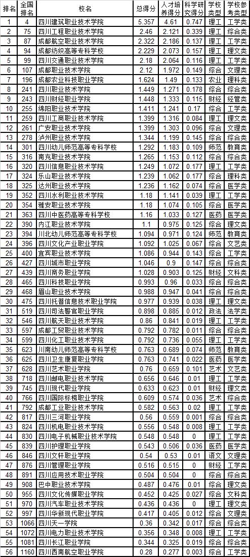 武书连:2019四川省高职高专综合实力排行榜