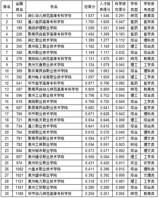 武书连:2019贵州省高职高专综合实力排行榜