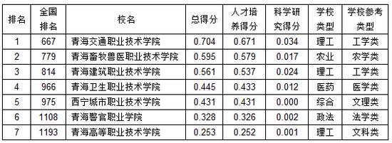 武书连:2019青海省高职高专综合实力排行榜