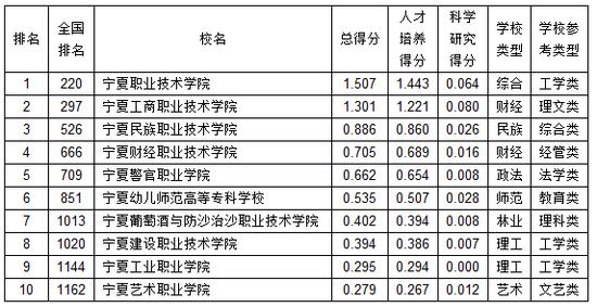 武书连:2019宁夏高职高专综合实力排行榜