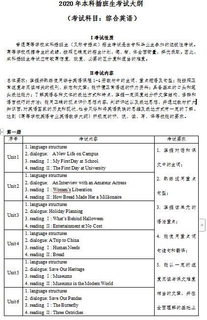 2020年韶关学院专插本专业课考试大纲综合英语1