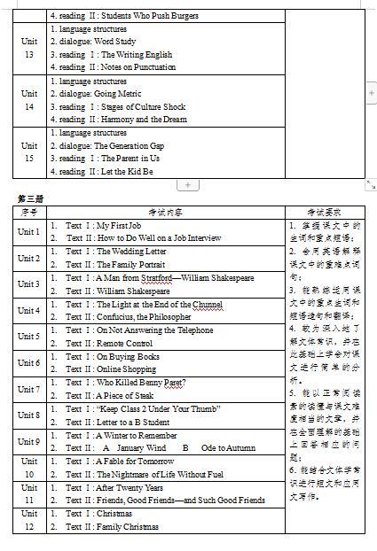 2020年韶关学院专插本专业课考试大纲综合英语4