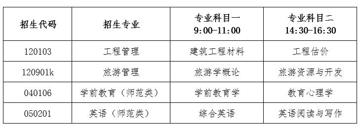 2020年潍坊学院普通专升本专业综合能力测试实施方案