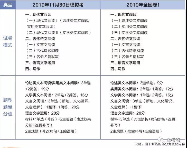 2020年新高考各科题型1