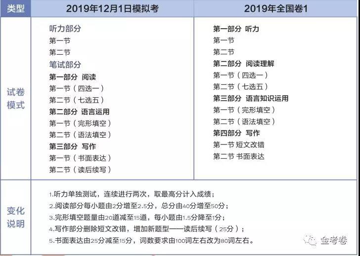 2020年新高考各科题型3