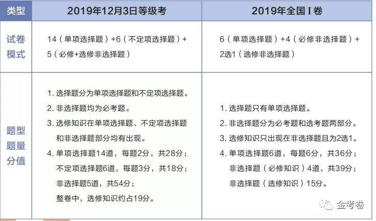 2020年新高考各科题型6