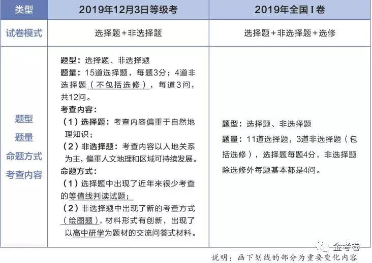 2020年新高考各科题型9