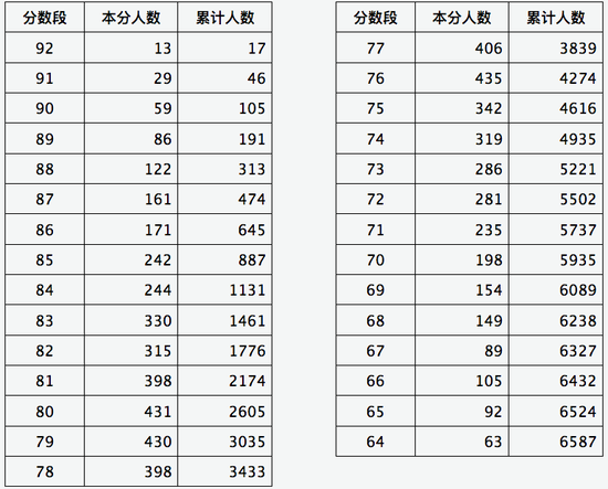 山西2020年音乐类舞蹈类专业省级统考成绩分段情况