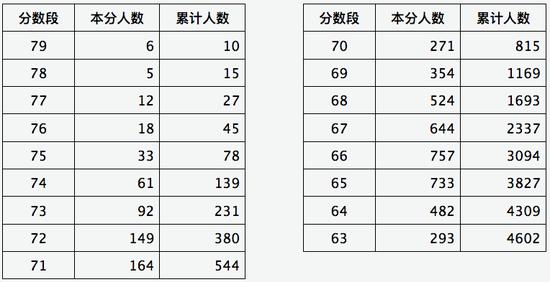 山西2020年音乐类舞蹈类专业省级统考成绩分段情况2