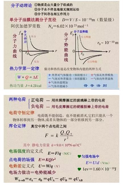 2020年高考理综物理必考知识点4