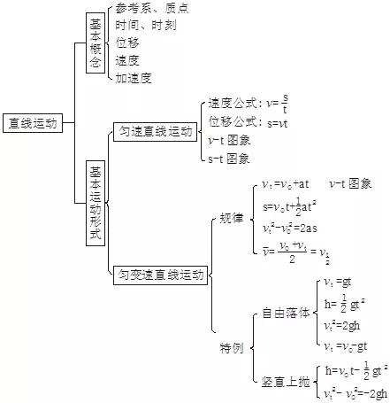 2020高考必背知识点:高中物理全部知识点结构图2