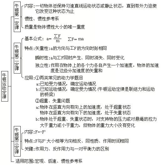 2020高考必背知识点:高中物理全部知识点结构图3