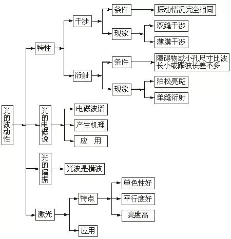 2020高考必背知识点:高中物理全部知识点结构图20