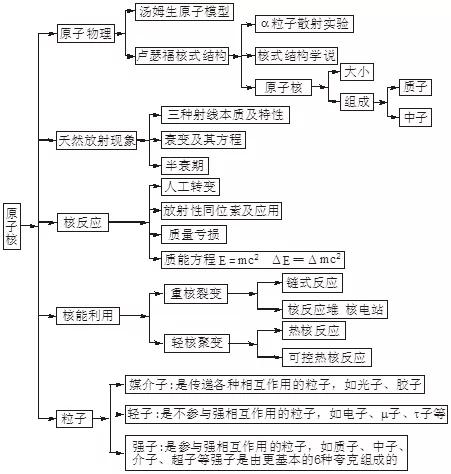 2020高考必背知识点:高中物理全部知识点结构图22
